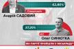 У Львові на виборах голови перемагає Садовий, - екзитполи