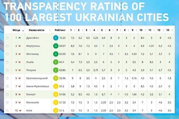 Дрогобич посів перше місце у рейтингу прозорості 100 найбільших міст України