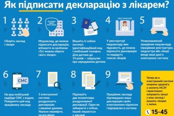 На Львівщині уклали декларації з лікарями понад 40% жителів, – ЛОДА