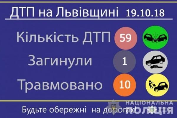 На автодорогах Львівщини зареєстрували 59 ДТП