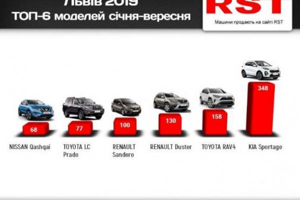 Стало відомо, скільки грошей витратили львів'яни на нові авто