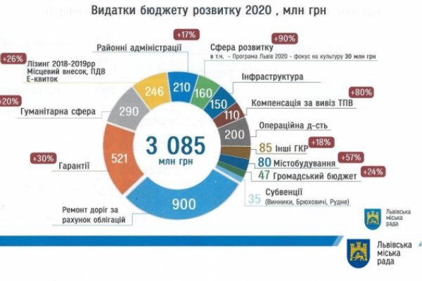 Виконком затвердив бюджет розвитку Львова
