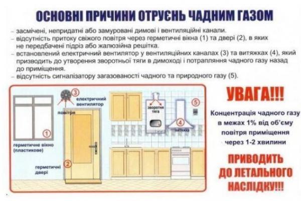 Чадний газ отруїв немовля поблизу Львова