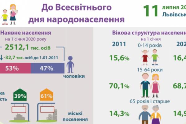 Жінки на Львівщині живуть у середньому на 10 років довше за чоловіків