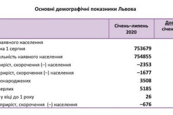 У Львові кількість шлюбів зменшилася на третину