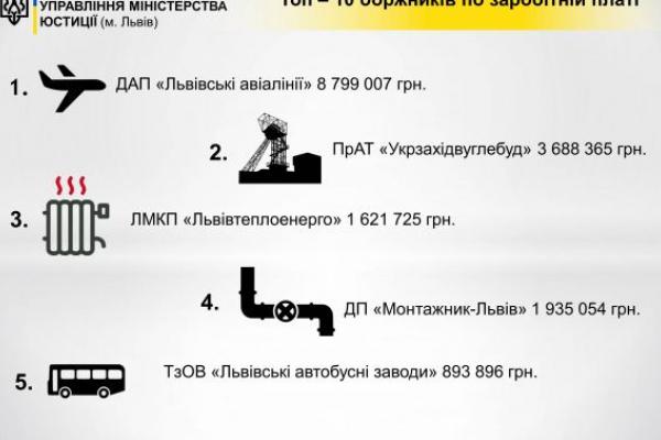 На Львівщині назвали 10-ку боржників із зарплати