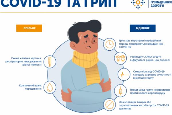 На Львівщині за добу виявлено 820 інфікованих коронавірусом