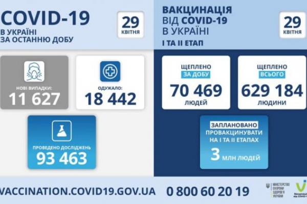 Львівщина на п'ятому місці за добовою кількістю інфікованих COVID-19
